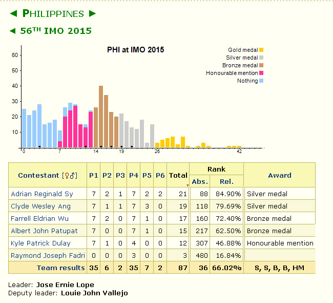 PH Wins Two Silver and Two Bronze Medals in IMO 2015 | PMO